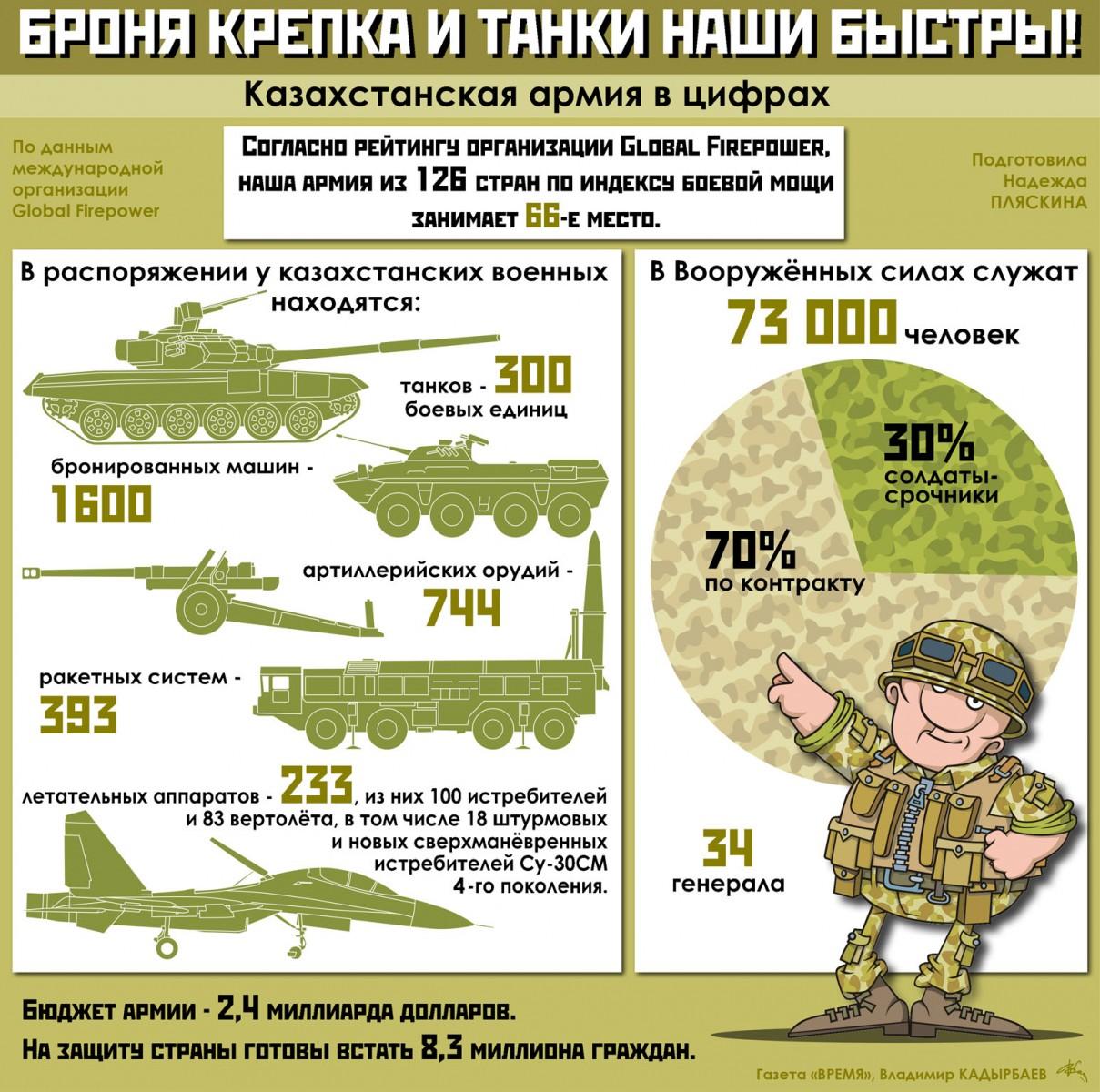 какое место занимает украина по армии