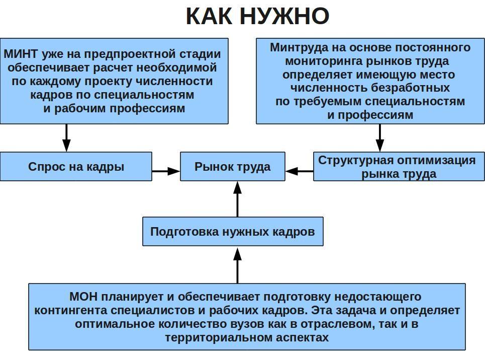 на приведенной ниже схеме.